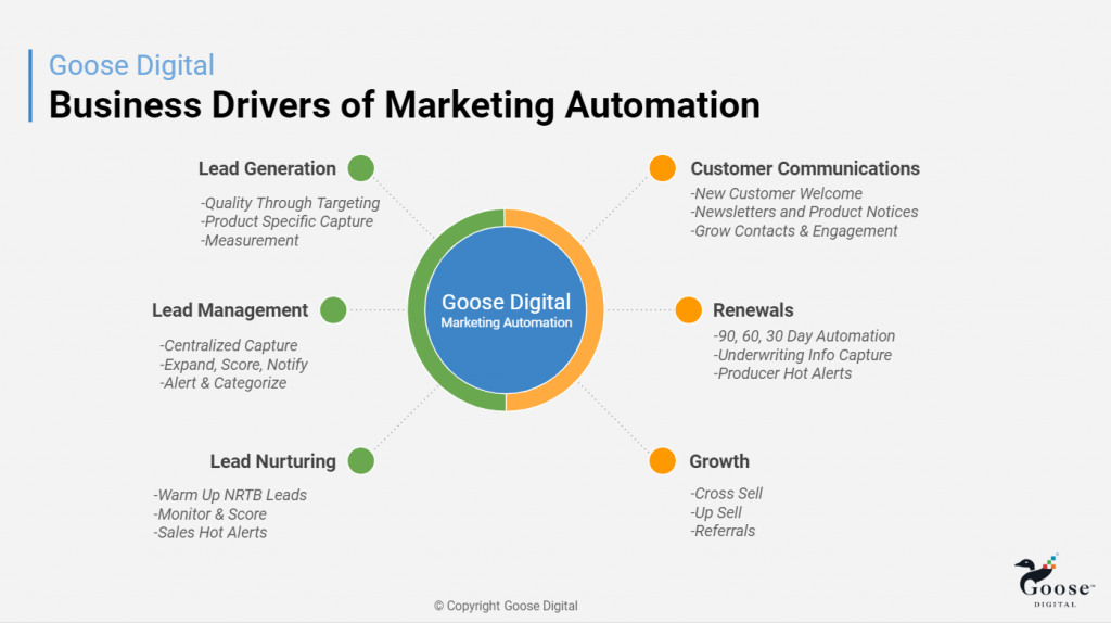 Business Drivers of Marketing Automation image